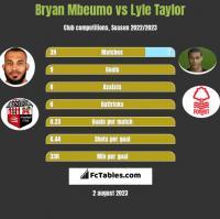 Bryan Mbeumo vs Lyle Taylor h2h player stats