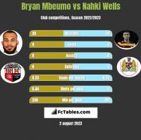 Bryan Mbeumo vs Nahki Wells h2h player stats