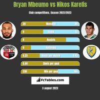 Bryan Mbeumo vs Nikos Karelis h2h player stats