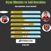 Bryan Mbeumo vs Said Benrahma h2h player stats