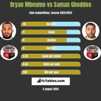 Bryan Mbeumo vs Saman Ghoddos h2h player stats