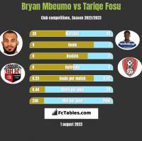 Bryan Mbeumo vs Tariqe Fosu h2h player stats