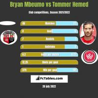 Bryan Mbeumo vs Tommer Hemed h2h player stats