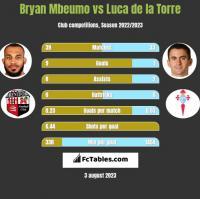 Bryan Mbeumo vs Luca de la Torre h2h player stats