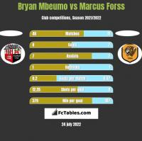 Bryan Mbeumo vs Marcus Forss h2h player stats