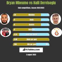 Bryan Mbeumo vs Halil Dervisoglu h2h player stats