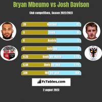 Bryan Mbeumo vs Josh Davison h2h player stats