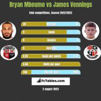 Bryan Mbeumo vs James Vennings h2h player stats