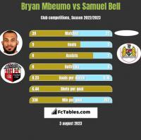 Bryan Mbeumo vs Samuel Bell h2h player stats