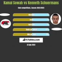 Kamal Sowah vs Kenneth Schuermans h2h player stats