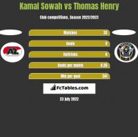 Kamal Sowah vs Thomas Henry h2h player stats