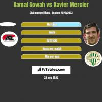 Kamal Sowah vs Xavier Mercier h2h player stats