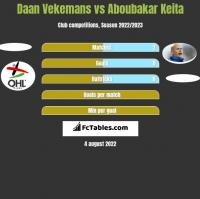 Daan Vekemans vs Aboubakar Keita h2h player stats