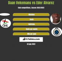 Daan Vekemans vs Eder Alvarez h2h player stats