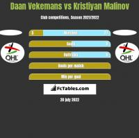 Daan Vekemans vs Kristiyan Malinov h2h player stats