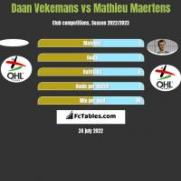 Daan Vekemans vs Mathieu Maertens h2h player stats