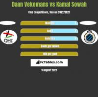 Daan Vekemans vs Kamal Sowah h2h player stats
