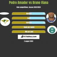 Pedro Amador vs Bruno Viana h2h player stats