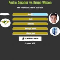 Pedro Amador vs Bruno Wilson h2h player stats