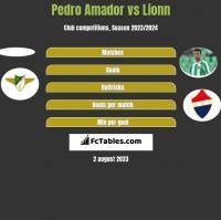 Pedro Amador vs Lionn h2h player stats