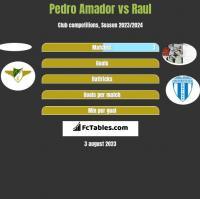 Pedro Amador vs Raul h2h player stats