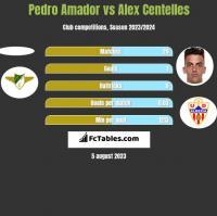 Pedro Amador vs Alex Centelles h2h player stats