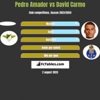 Pedro Amador vs David Carmo h2h player stats