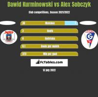 Dawid Kurminowski vs Alex Sobczyk h2h player stats