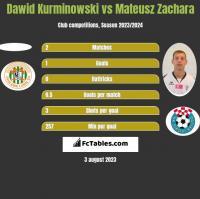 Dawid Kurminowski vs Mateusz Zachara h2h player stats