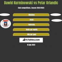 Dawid Kurminowski vs Petar Orlandic h2h player stats