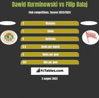 Dawid Kurminowski vs Filip Balaj h2h player stats