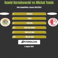 Dawid Kurminowski vs Michal Tomic h2h player stats