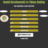 Dawid Kurminowski vs Yilmaz Kubilay h2h player stats