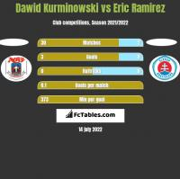 Dawid Kurminowski vs Eric Ramirez h2h player stats