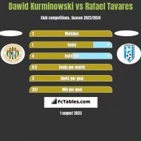 Dawid Kurminowski vs Rafael Tavares h2h player stats