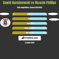 Dawid Kurminowski vs Ricardo Phillips h2h player stats