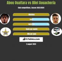 Abou Ouattara vs Bilel Aouacheria h2h player stats