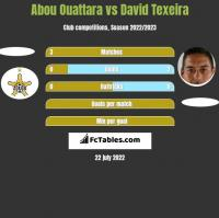Abou Ouattara vs David Texeira h2h player stats