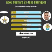 Abou Ouattara vs Jese Rodriguez h2h player stats