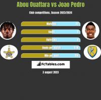 Abou Ouattara vs Joao Pedro h2h player stats