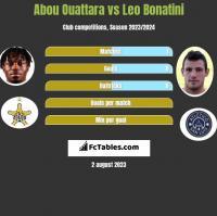 Abou Ouattara vs Leo Bonatini h2h player stats