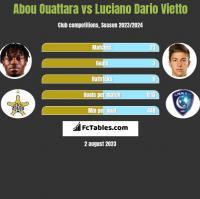 Abou Ouattara vs Luciano Dario Vietto h2h player stats