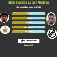 Abou Ouattara vs Luiz Phellype h2h player stats