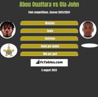 Abou Ouattara vs Ola John h2h player stats
