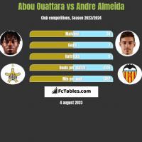Abou Ouattara vs Andre Almeida h2h player stats