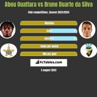 Abou Ouattara vs Bruno Duarte da Silva h2h player stats