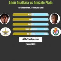 Abou Ouattara vs Gonzalo Plata h2h player stats