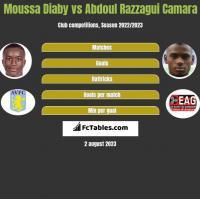 Moussa Diaby vs Abdoul Razzagui Camara h2h player stats