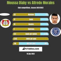 Moussa Diaby vs Alfredo Morales h2h player stats