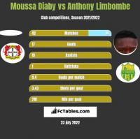 Moussa Diaby vs Anthony Limbombe h2h player stats